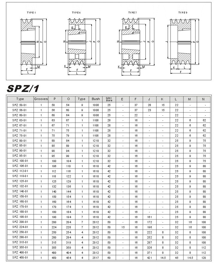 V Taper Lock pulleys SPZ-1 china Manufacturer