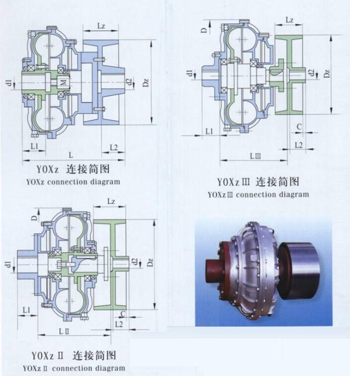 Select table of YOXz YOXzⅡ YOXzⅢ size and specification