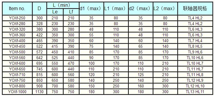 select table of YOXe YOXf specification and size